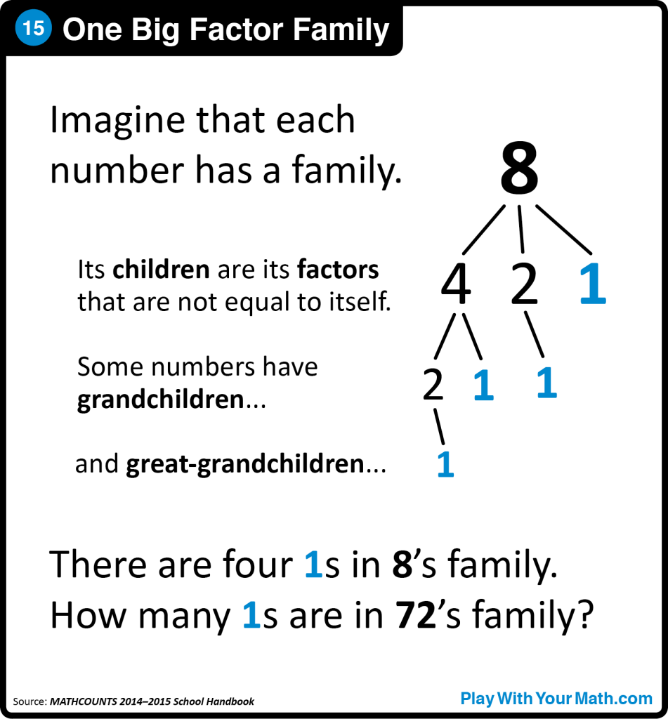 15-One Big Factor Family Sq